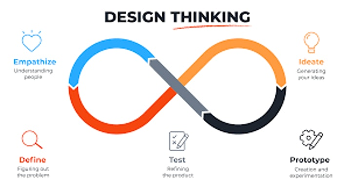 [Autowebinar] Create Innovative Products with Design Thinking image
