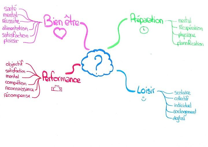 Image pour 1h30 pour découvrir le Mind Mapping ou Carte Mentale