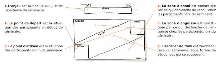 Image pour Design de Séminaires (DDS) : le pied à l'étrier