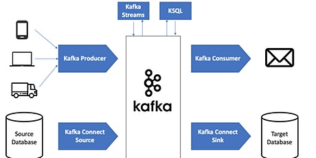 Instructor-led Apache Kafka Workshop with hands-on examples tickets