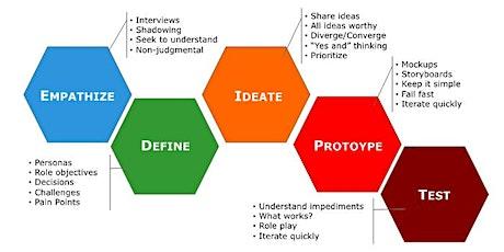 Innover avec la Pensée design (Design thinking) tickets