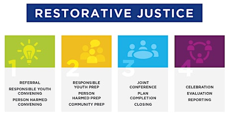 Spotlight on the Use of a Restorative Approach tickets