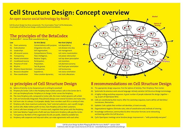Info Hour: Cell Structure Design image