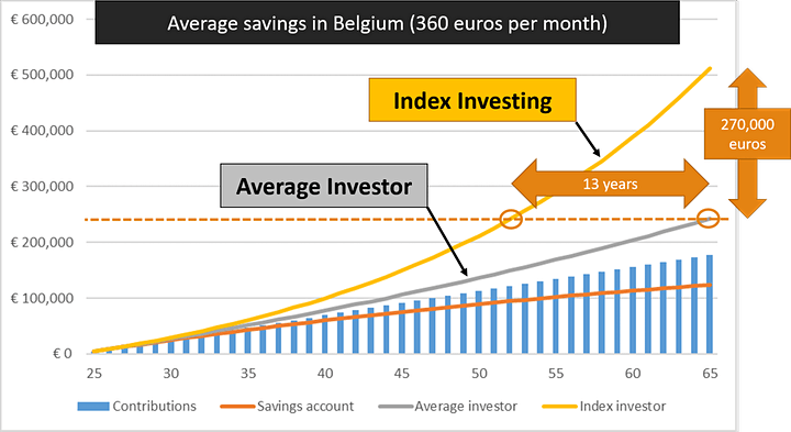 Index Investing for Beginners. Roadmap to get started. w/ Sebastien Aguilar image
