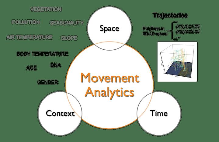 Movement Analytics: Using geospatial temporal data to understand behavior image