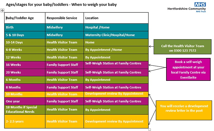 Self Weigh Station  -  Orchard Family Centre, Tring image