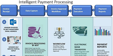 Intelligent Payment Automation tickets