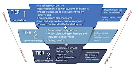 Intervention Strategies for Disengaged Youth: Secondary Schools tickets