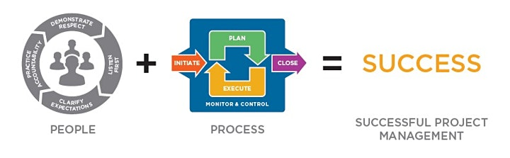 Project Management Essentials™, for Unofficial Project Managers image