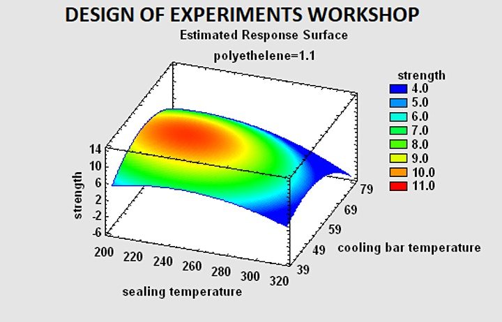 Live Personalized Design of Experiments (DOE) Review image