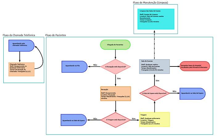 Imagem do evento Modelagem em Lógica com Process Flow em Outubro de 2021