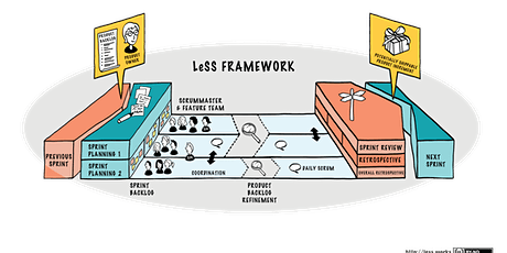 Certified LeSS (Large Scale Scrum) Executive: leading Agile innovation Tickets