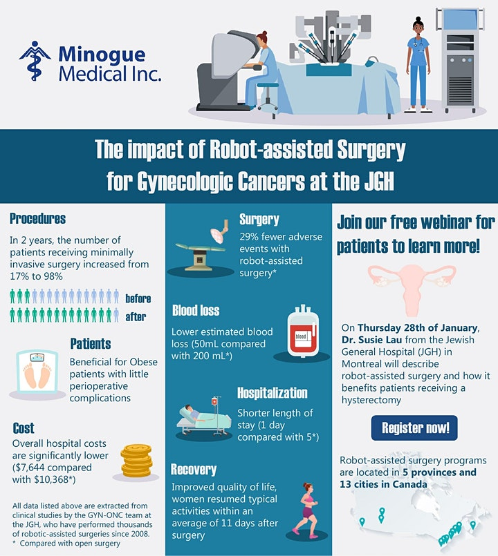 What is Surgical Robotics and how does it benefit Hysterectomy Patients image