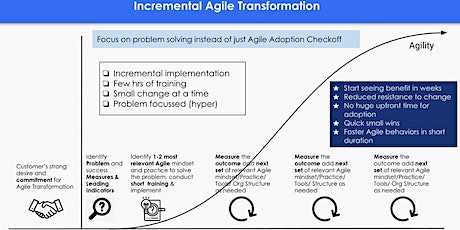 Incremental Agile Transformation Workshop (Free) tickets
