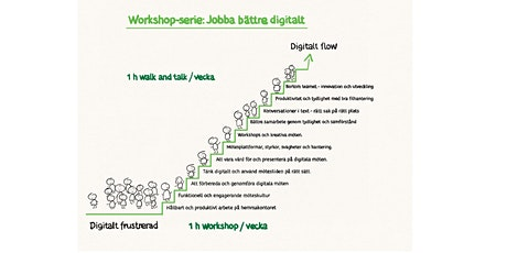Jobba bättre digitalt!   Workshop-serie med Anna Malmsten & Peter Bjellerup tickets