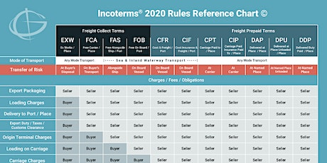 Incoterms® 2020 Rules Webinar tickets