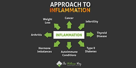 The Wellness Way Approach to Inflammation - Feb. 25 2021 tickets