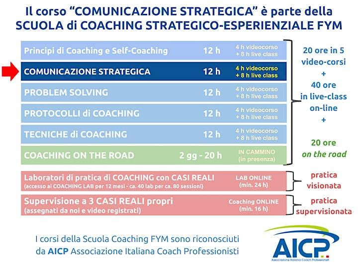 Immagine Corso di COMUNICAZIONE STRATEGICA on-line edition (pomeridiana)