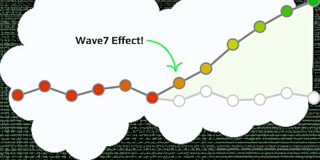 Semcor Wave7 Webinar tickets