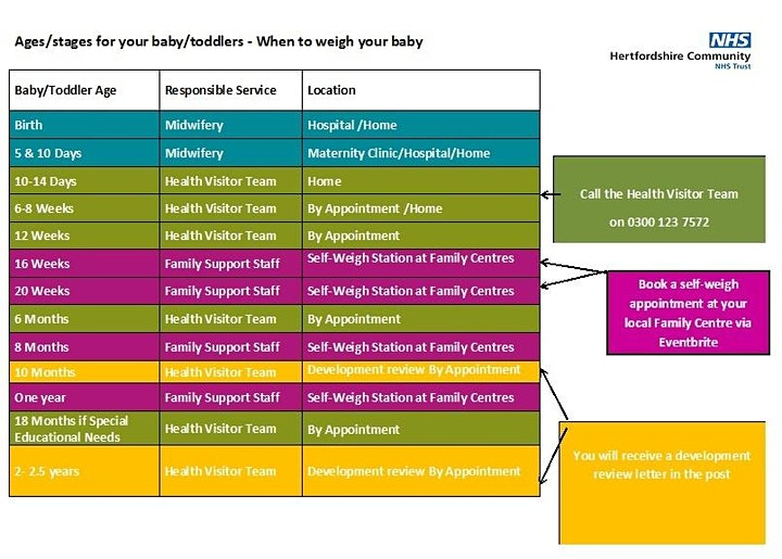 Self Weigh Stations at Oughton Family Centre  March 2021 image