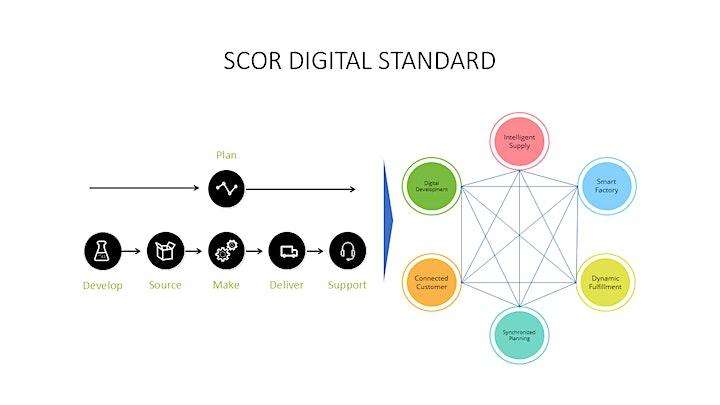APICS.sg SCOR 12.0 - Professional master instructor-led Training (SCOR-p) image