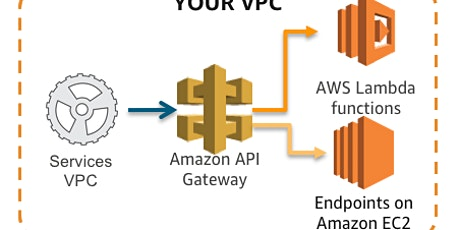AWS Security Best Practices for API Gateway - Webinar tickets