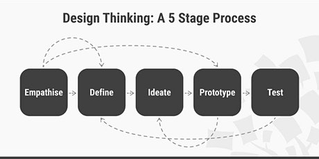 Design thinking & Innovation- Go from Idea to Prototype  - Quick Workshop Tickets