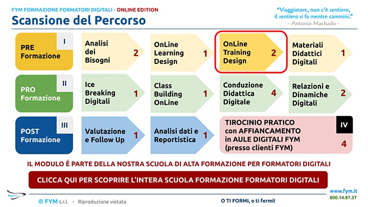 Immagine Formazione Formatori Digitali - ONLINE TRAINING DESIGN