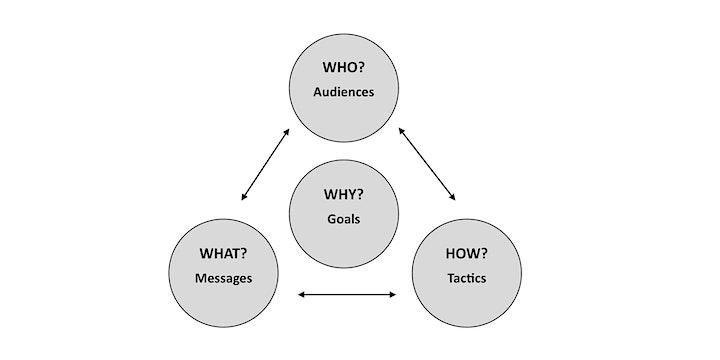Communication Projects to Raise Community Awareness & Change Behaviours image