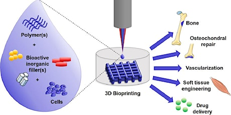 Bioactive glasses and bioprinting for tissue engineering tickets