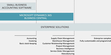 Dynamics 365 Business Central – what is it? tickets