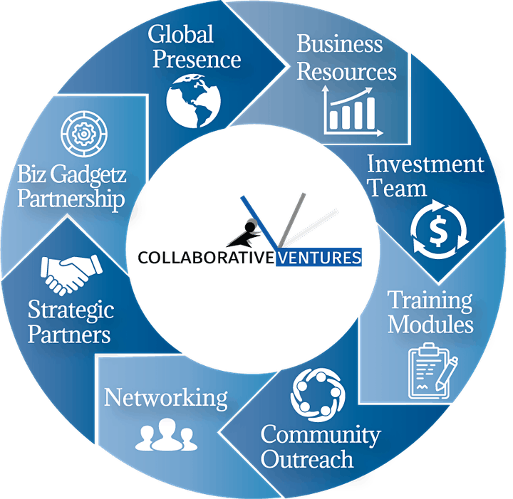 Collaborative  Ventures Financial Opportunities Continues Virtual Meeting image