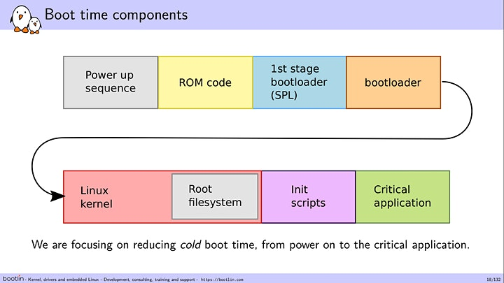 Embedded Linux Boot Time Optimization Training Seminar image