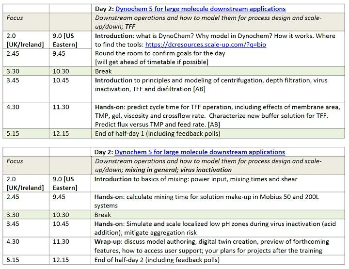 Dynochem Training for Large Molecule Downstream Applications [online] image
