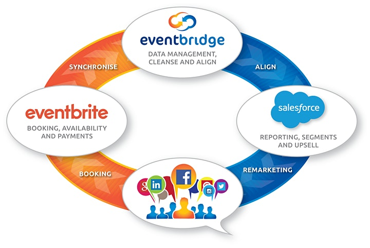 Lunch and Learn - Event Bridge image
