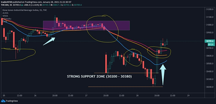 Stock Market : Options Trading Profit Strategies [Online] image