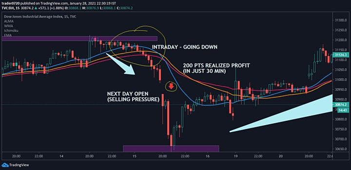 Stock Market : Options Trading Profit Strategies [Central Time] image