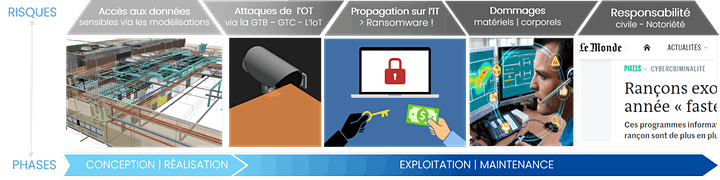 Image pour [Safety TIP -01] Introduction à la cybersécurité en BIM