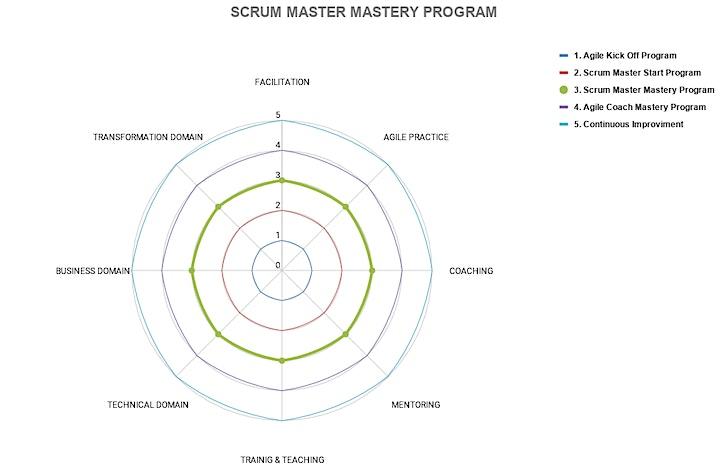 Imagen de SCRUM MASTER MASTERY PROGRAM - CLASE 28 (MÉXICO, ESPAÑOL)