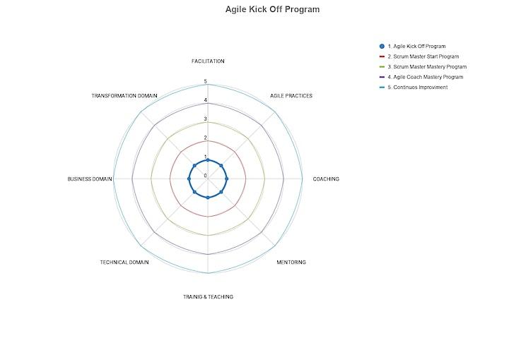 Imagen de AGILE KICK OFF PROGRAM - CLASE 43 (ECUADOR, ESPAÑOL)