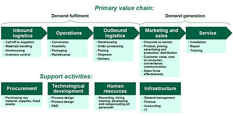Humanitarian Supply Chains and Logistics Training tickets