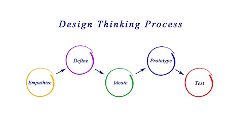 4 Weeks Only Design Thinking Training Course in Guilford tickets