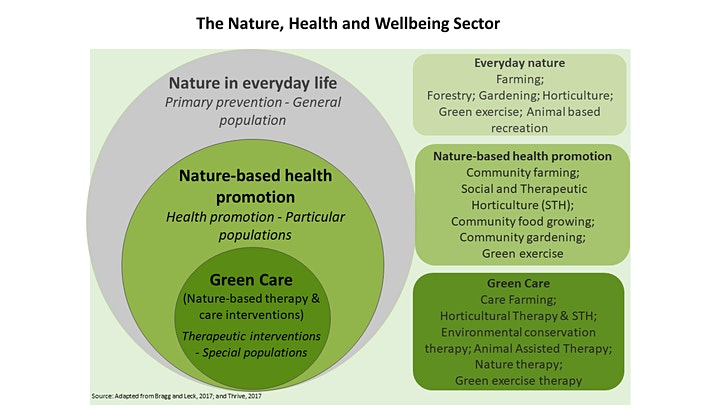 Growing Health and Wellbeing image