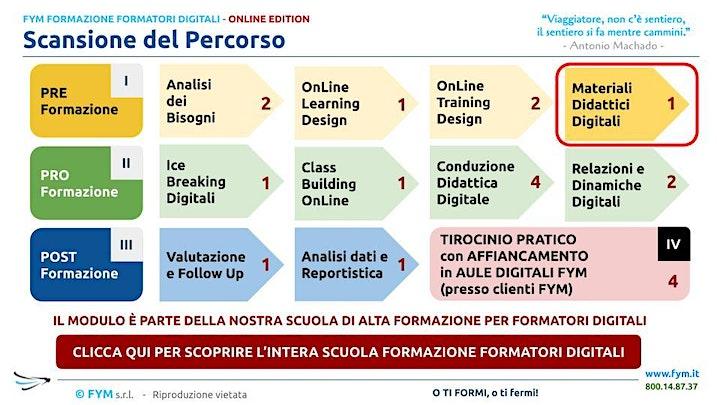 Immagine Formazione Formatori Digitali - PROGETTARE MATERIALI DIDATTICI