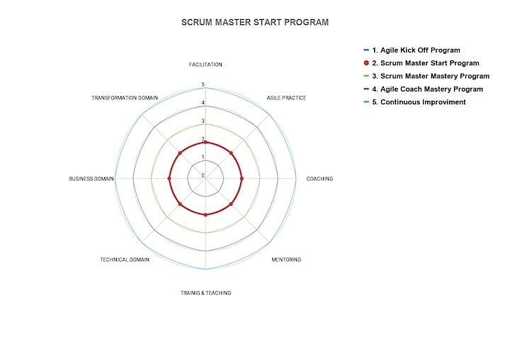 Imagen de SCRUM MASTER START PROGRAM - CLASE 22 (PERÚ, ESPAÑOL)