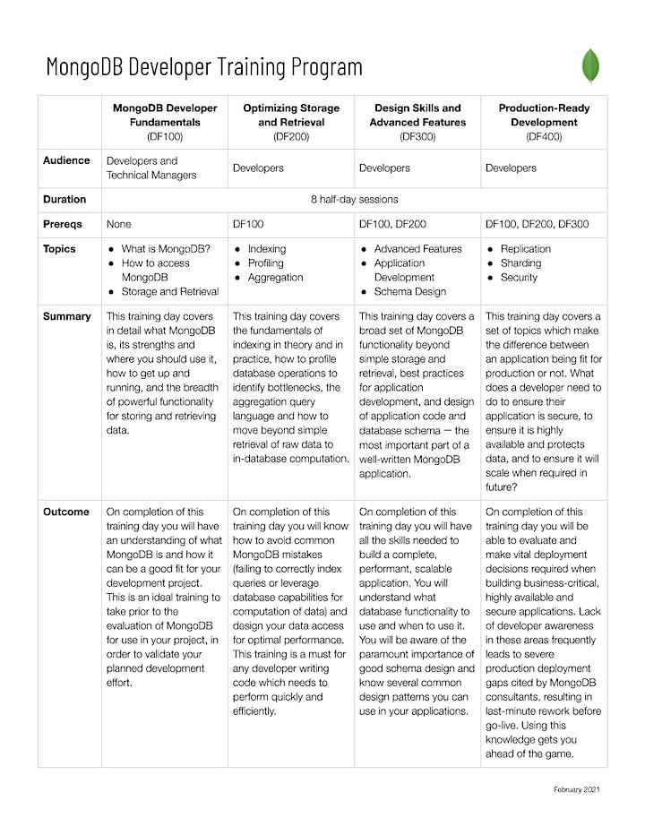 Virtual MongoDB Developer Training - US - June 2021 image