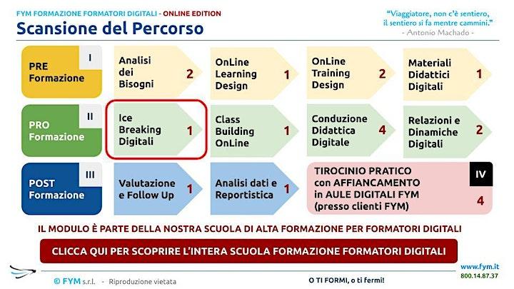 Immagine Formazione Formatori Digitali - ICE-BREAKING DIGITALI