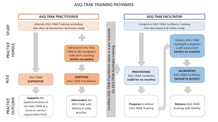 ASQ-TRAK Practitioner Training in the workplace for staff groups <15 image