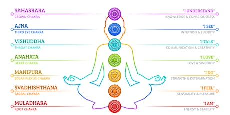 How to Balance your 7 Chakras tickets
