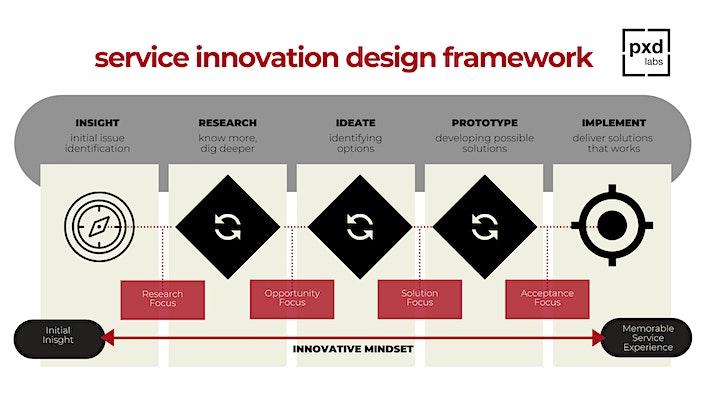 { Primer: Designing Digital Services } image